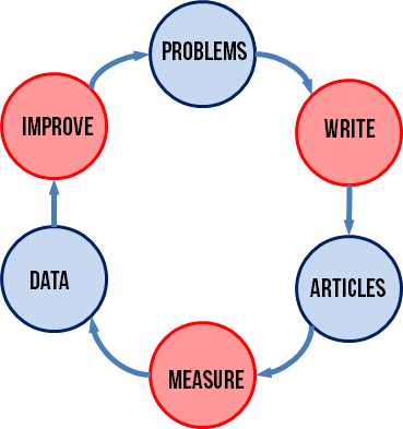 Lean Blogging Feedback Loop