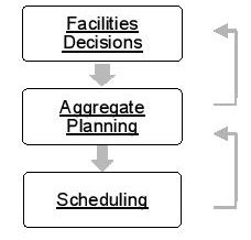 Facilities Decisions