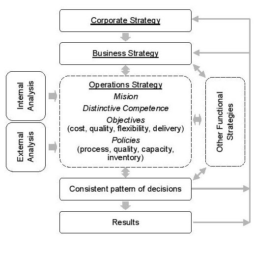 Operations & SC Strategy illustration