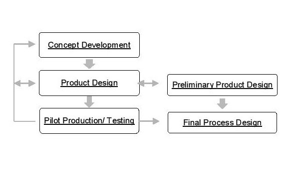 Product Design New Process