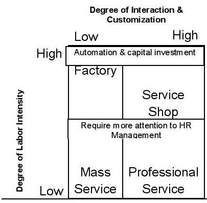 Service Matrix