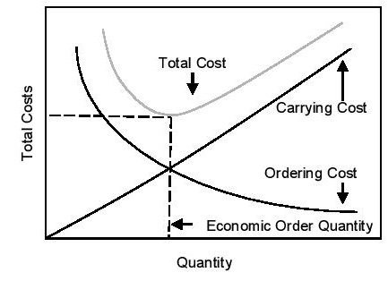 Operations management Inventory Management Total Cost
