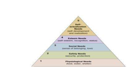 4 Key Psychological Processes