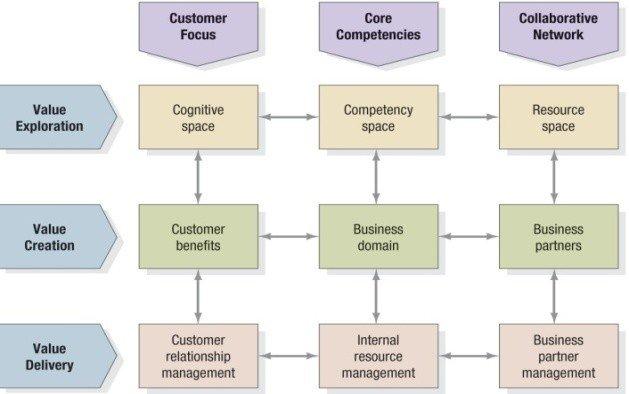 A Holistic Marketing Orientation and Customer Value