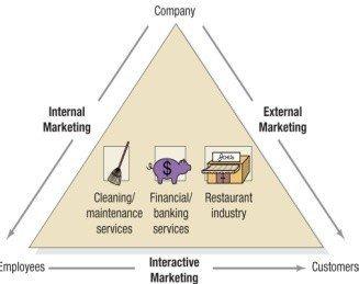 A Shifting Customer Relationship