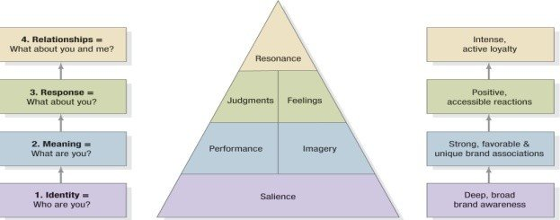.Brand Resonance Model
