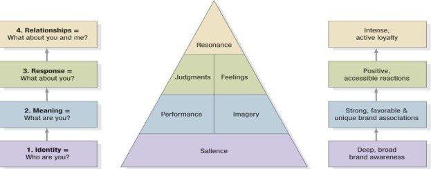 .Brand Resonance Model