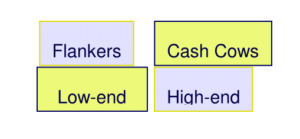 Brand Roles in Brand Portfolio