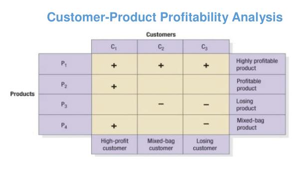 Customer Product Profitability Analysis