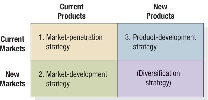 Diversification Growth