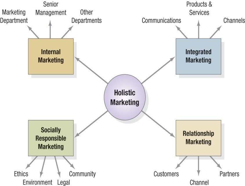 Four components of Holistic Marketing