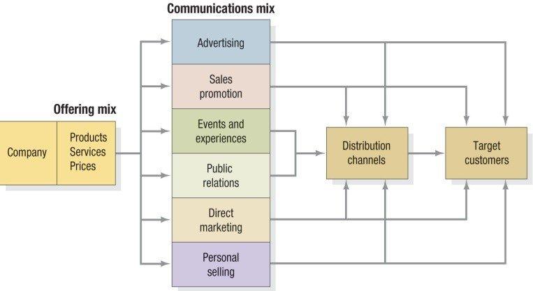 Integrated Marketing 2