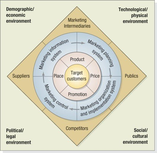 the factors affecting marketing strategy What are political factors affecting marketing plan considering, analyzing and understanding the political factors affecting your marketing plan is very important and essential how to write a marketing plan that will get you the profit you want.