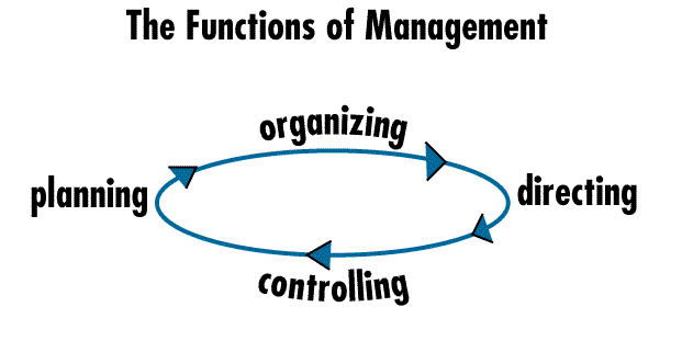 strategic planning functions of management