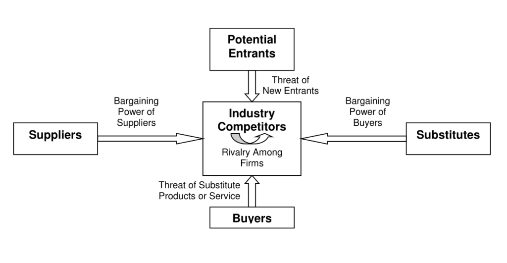 strategic planning Porter's Five Forces Theory of Industry Structure