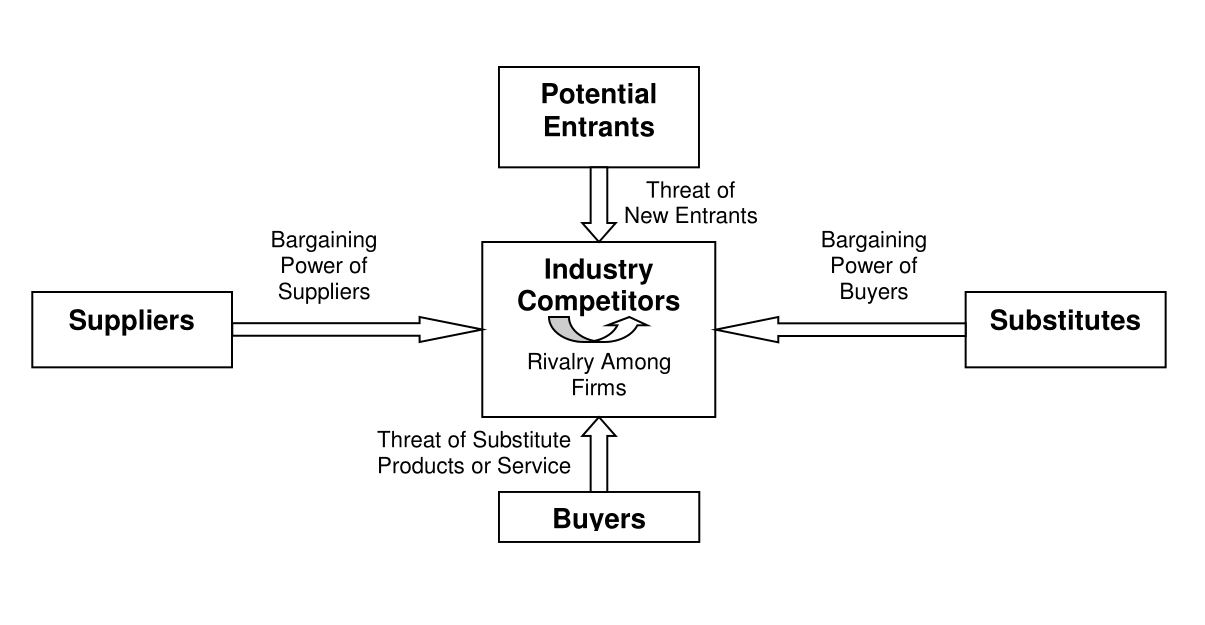 industry structure porters five forces A competitive industry structure is also important because  retrieved from  .