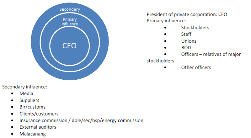 Power, politics and influence on the CEO