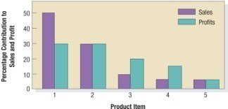 Product-Item Contributions to a Product Line's Total Sales and Profits