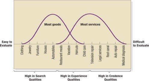 Service Distinctions