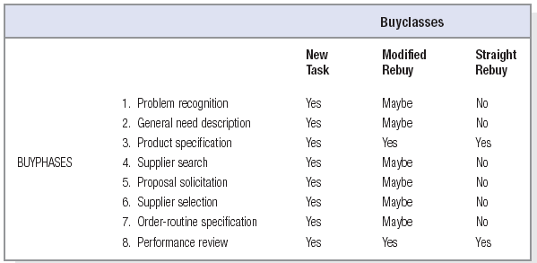 Stages in the Buying Process