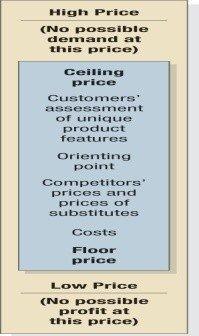 The 3 Cs Model for Price Setting