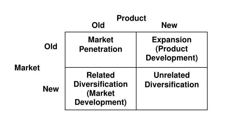 The Ansoff Matrix (Expansion Strategy)