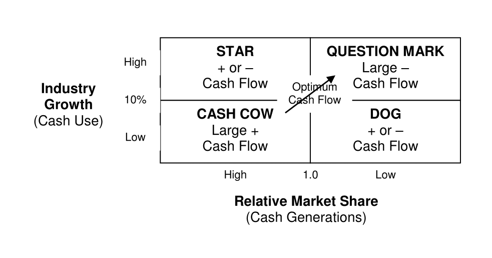 The Boston Consulting Group's GrowthShare Matrix