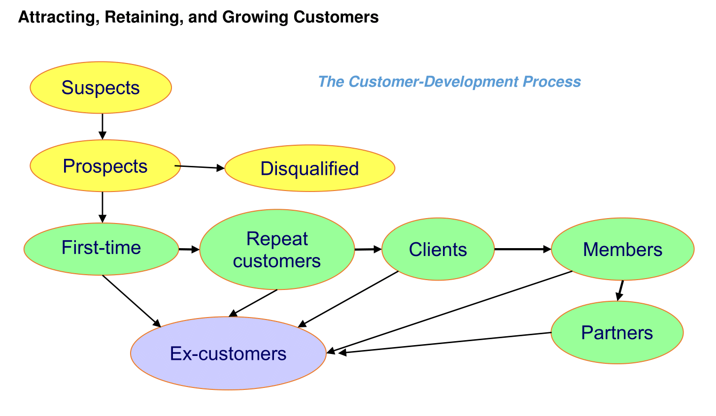 The Customer Development Process