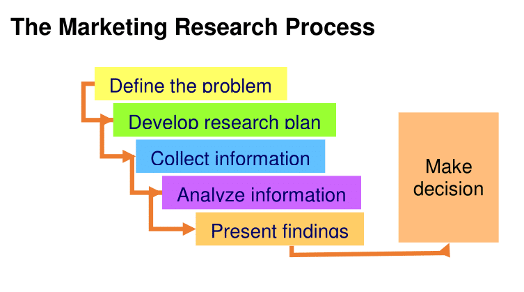 marketing research process analysis We all know that conducting market research is crucial to a strong, well thought-out business and marketing plan, but with the plethora of information out there it's tough to establish where to start and what to look for luckily, the marketing research process can be broken down into five simple.