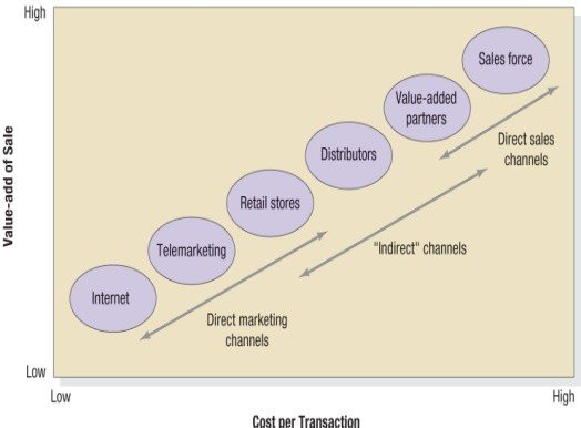 The Value-Adds vs. Costs of Different Channels