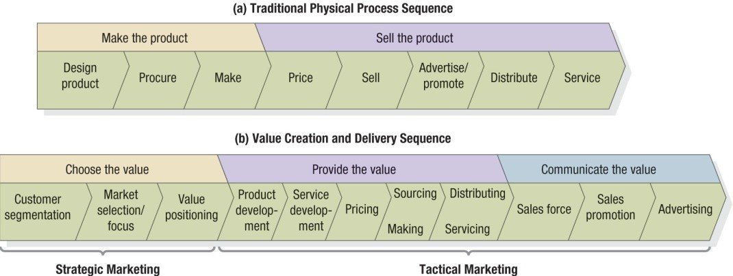 value delivery process in marketing With respect to value delivery, _____ allows the company to handle complex relationships with its trading partners to source, process, and deliver products a a value matrix.