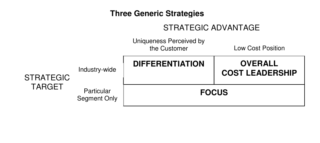 3 generic strategy essay Porter's generic strategies model does not suggest one strategy or focus is better than another instead, prospective managers can use it as decision-making tool.
