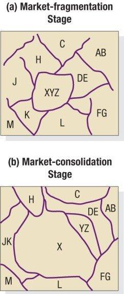 market fragmentation 2